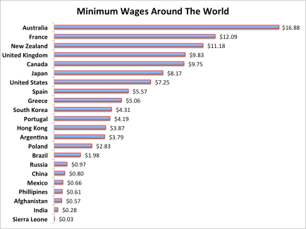 Source: http://www.businessinsider.com.au/a-look-at-minimum-wages-around-the-world-2013-8